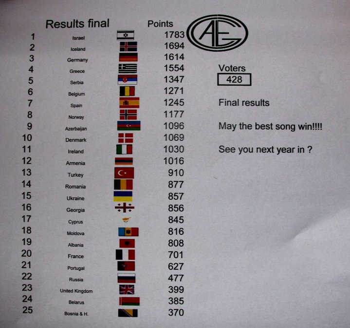 Scoreboard final