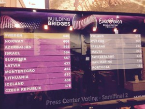 Resultatet av journalistenes stemmer - foto: Morten Thomassen